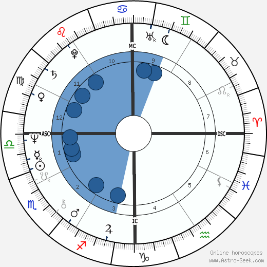 Squeaky Fromme wikipedia, horoscope, astrology, instagram