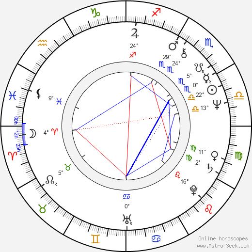 Stanislaw Jaskulka birth chart, biography, wikipedia 2019, 2020