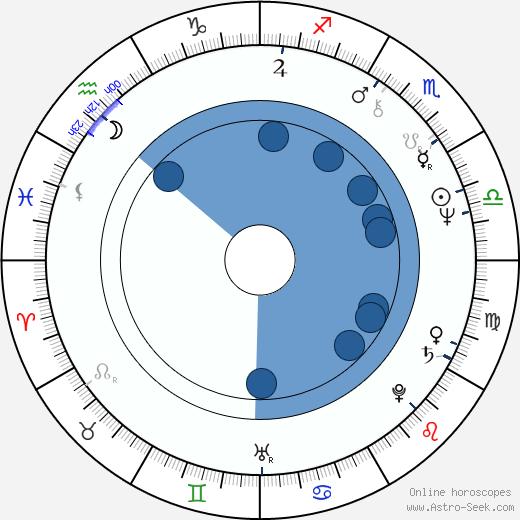 Stefano Antonucci wikipedia, horoscope, astrology, instagram