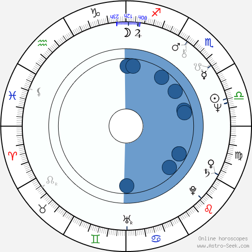 Tadeusz Drzewiecki horoscope, astrology, sign, zodiac, date of birth, instagram