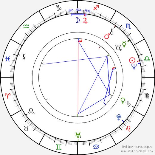 Tadeusz Drzewiecki tema natale, oroscopo, Tadeusz Drzewiecki oroscopi gratuiti, astrologia
