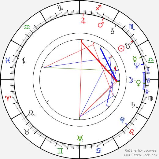 Thomas Thieme tema natale, oroscopo, Thomas Thieme oroscopi gratuiti, astrologia