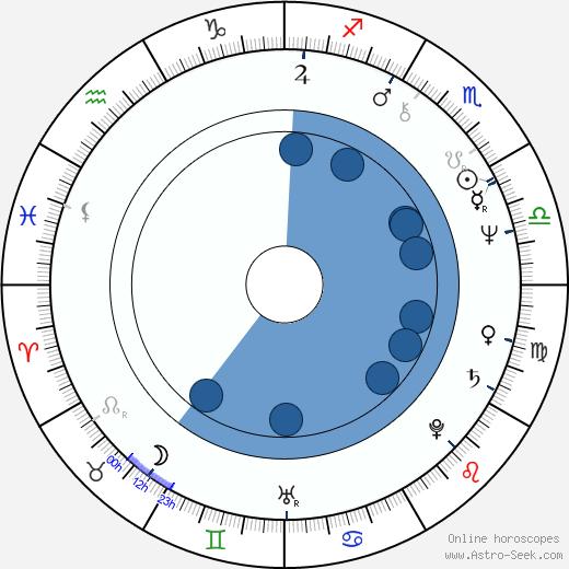 Toshirô Obata wikipedia, horoscope, astrology, instagram
