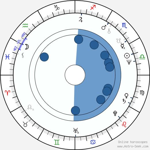 William Zappa wikipedia, horoscope, astrology, instagram