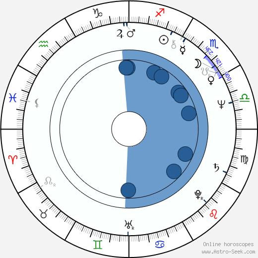 Agnieszka Holland wikipedia, horoscope, astrology, instagram