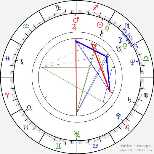 Agnieszka Holland birth chart, Agnieszka Holland astro natal horoscope, astrology