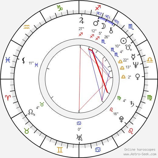 Akira Emoto birth chart, biography, wikipedia 2019, 2020
