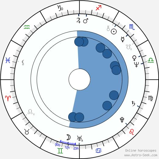 Ana Mendieta wikipedia, horoscope, astrology, instagram