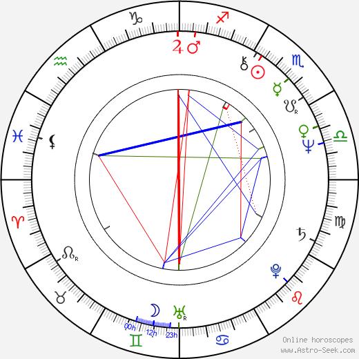 Ана Мендьета Ana Mendieta день рождения гороскоп, Ana Mendieta Натальная карта онлайн