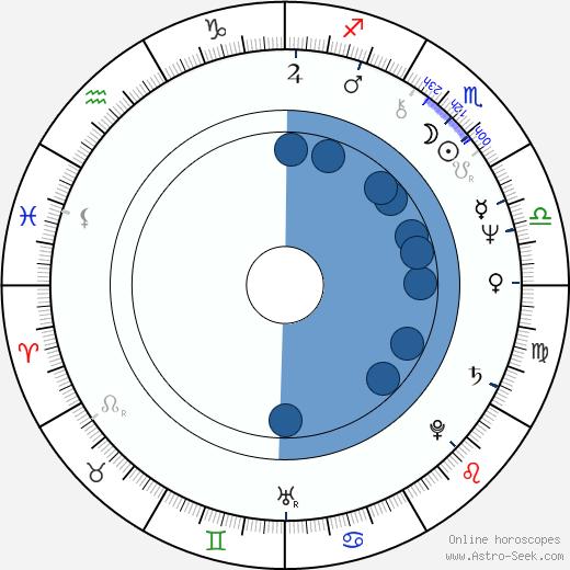 Anna Stuart wikipedia, horoscope, astrology, instagram
