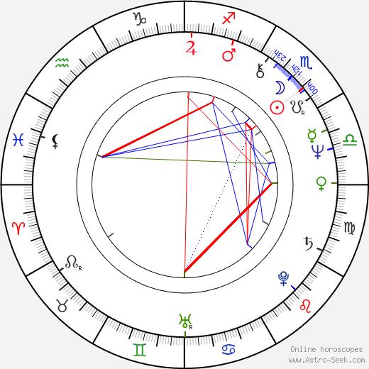 Anna Stuart birth chart, Anna Stuart astro natal horoscope, astrology
