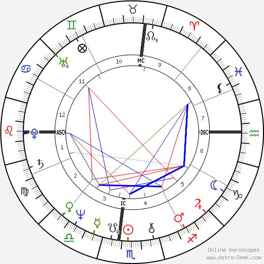 Бернар-Анри Леви Bernard-Henri Lévy день рождения гороскоп, Bernard-Henri Lévy Натальная карта онлайн
