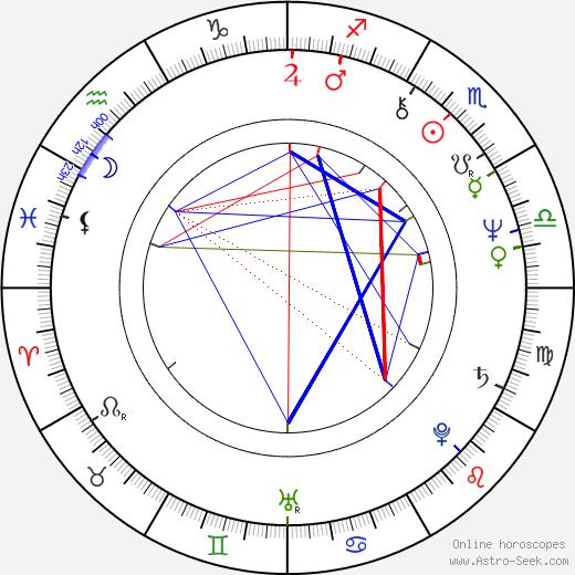 Bille August birth chart, Bille August astro natal horoscope, astrology