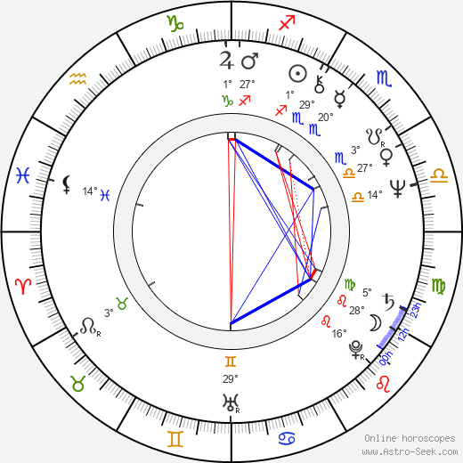 Bruce Vilanch birth chart, biography, wikipedia 2019, 2020
