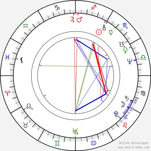 Bruce Vilanch astro natal birth chart, Bruce Vilanch horoscope, astrology