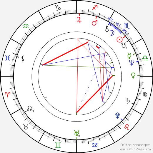 Byeong-ki Kim astro natal birth chart, Byeong-ki Kim horoscope, astrology
