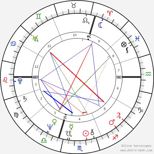Chantal Nobel день рождения гороскоп, Chantal Nobel Натальная карта онлайн