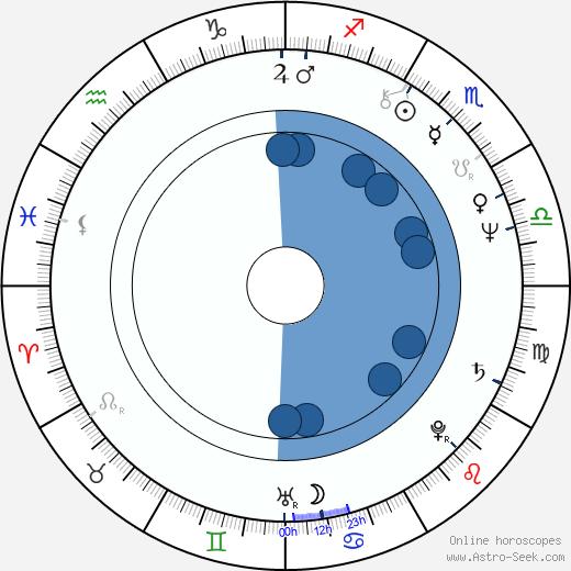 Cheol-su Park wikipedia, horoscope, astrology, instagram