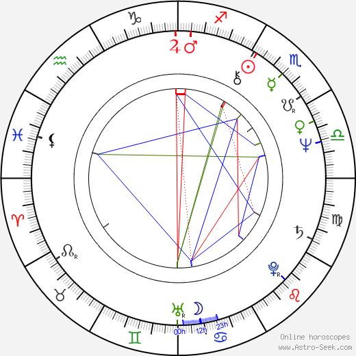 Cheol-su Park astro natal birth chart, Cheol-su Park horoscope, astrology