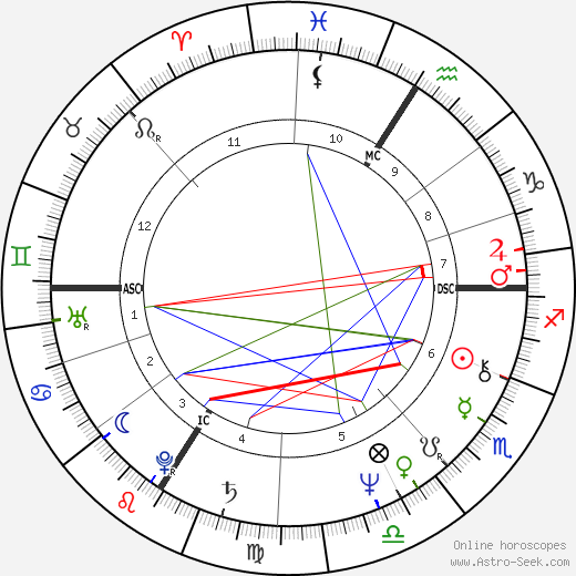 Daniel Guichard день рождения гороскоп, Daniel Guichard Натальная карта онлайн