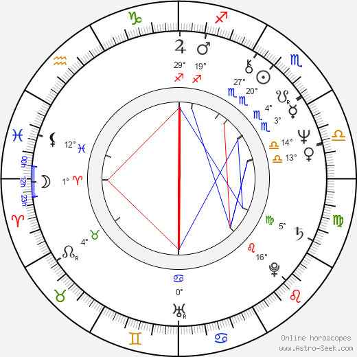 David Green birth chart, biography, wikipedia 2019, 2020
