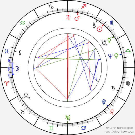 David Green birth chart, David Green astro natal horoscope, astrology