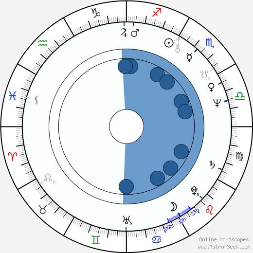 Deborah Shelton wikipedia, horoscope, astrology, instagram