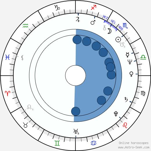 Dmitri Smirnov wikipedia, horoscope, astrology, instagram