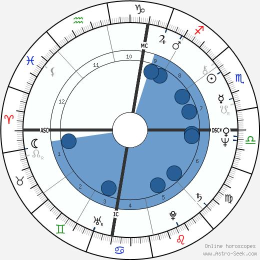 Douglas Glover wikipedia, horoscope, astrology, instagram
