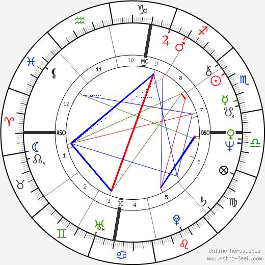 Douglas Glover birth chart, Douglas Glover astro natal horoscope, astrology