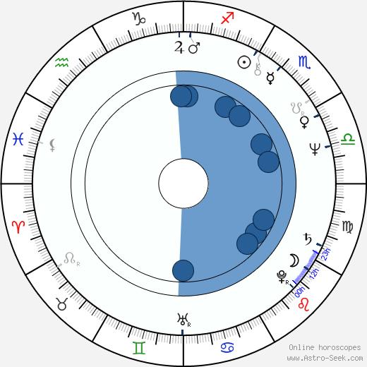 Emil Viklický wikipedia, horoscope, astrology, instagram