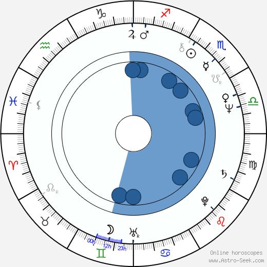 Gilles Kohler wikipedia, horoscope, astrology, instagram