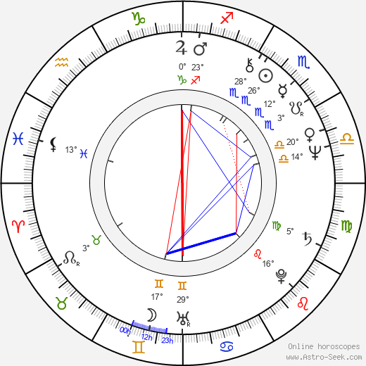 Gilles Kohler birth chart, biography, wikipedia 2019, 2020