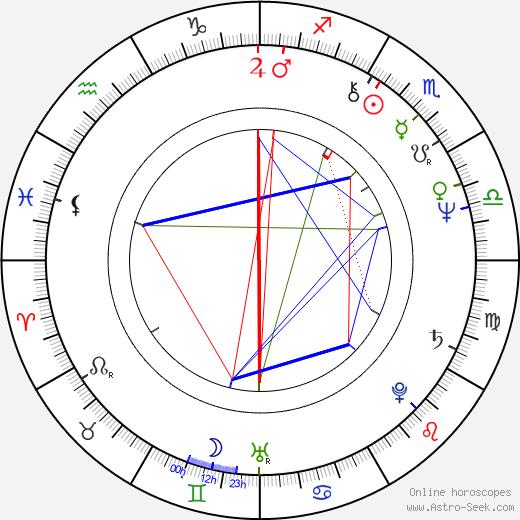 Gilles Kohler birth chart, Gilles Kohler astro natal horoscope, astrology