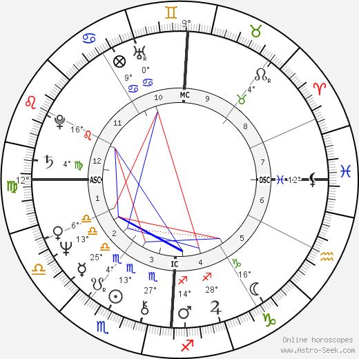 Glenn Frey tema natale, biography, Biografia da Wikipedia 2020, 2021