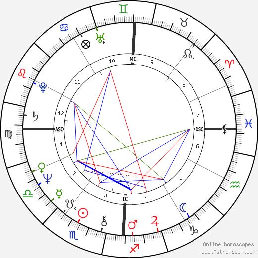 Glenn Frey tema natale, oroscopo, Glenn Frey oroscopi gratuiti, astrologia