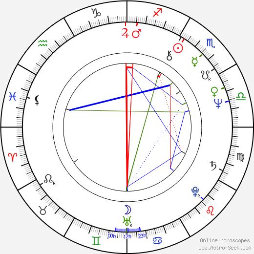 Hanna María Karlsdóttir birth chart, Hanna María Karlsdóttir astro natal horoscope, astrology