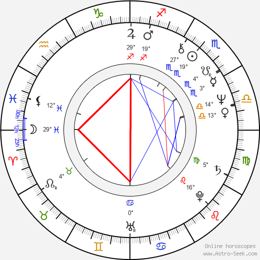 Hassan Rouhani birth chart, biography, wikipedia 2019, 2020