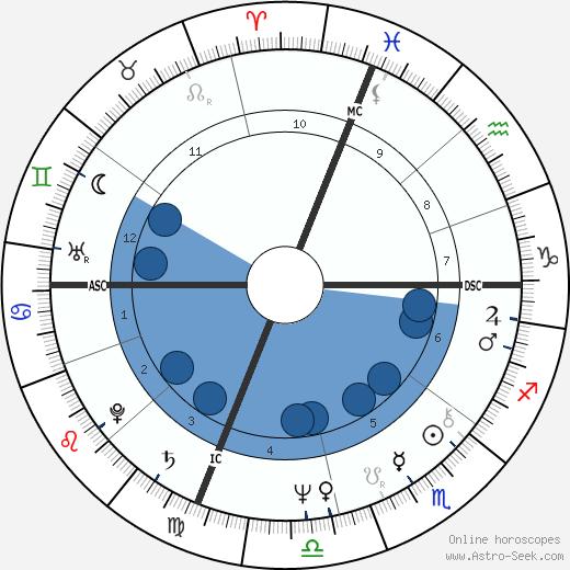 Howard Dean wikipedia, horoscope, astrology, instagram