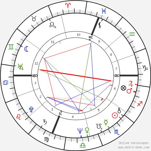 Говард Дин Howard Dean день рождения гороскоп, Howard Dean Натальная карта онлайн