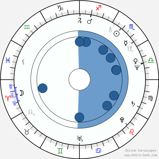 Humayun Ahmed wikipedia, horoscope, astrology, instagram