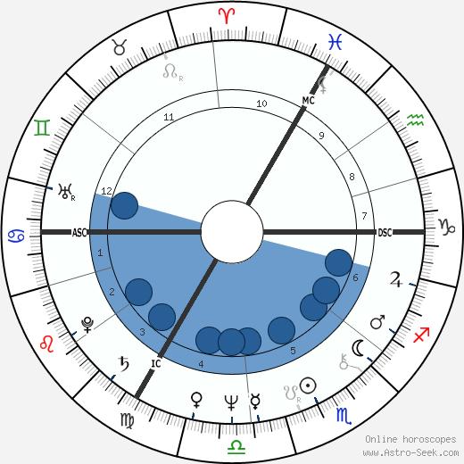 Jean Marie Hombert wikipedia, horoscope, astrology, instagram