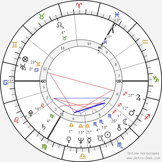 Jean Marie Hombert birth chart, biography, wikipedia 2020, 2021