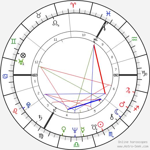 Jean Marie Hombert birth chart, Jean Marie Hombert astro natal horoscope, astrology