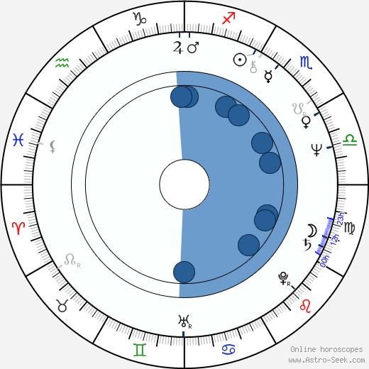 Jiří Ptáčník wikipedia, horoscope, astrology, instagram