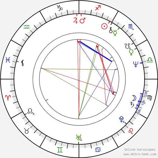 Jiří Ptáčník birth chart, Jiří Ptáčník astro natal horoscope, astrology