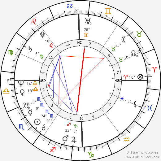 Joanna Ashnual birth chart, biography, wikipedia 2018, 2019