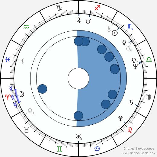 John de Lancie wikipedia, horoscope, astrology, instagram