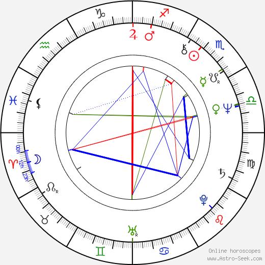 John de Lancie tema natale, oroscopo, John de Lancie oroscopi gratuiti, astrologia