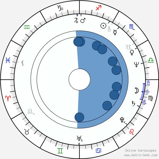 Jun Ichikawa wikipedia, horoscope, astrology, instagram